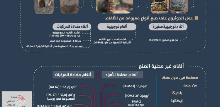 Infographic…Houthis widely use Iranian-made mines in Yemen