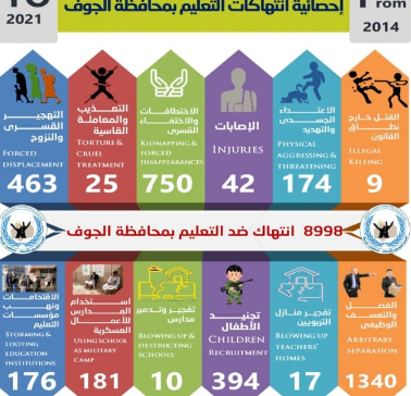 Over 9000 violations committed by Houthi militia against education in Al-Jawf